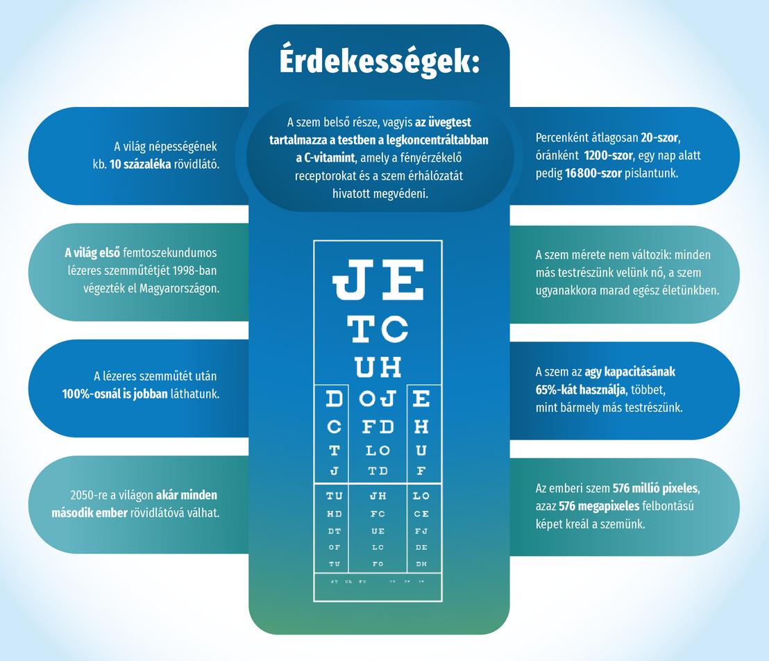 milyen módszerekkel javítja a látást látásélesség mínusz 2