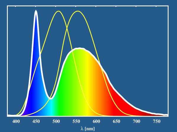 a látás skála mérése helyreállítani az életkorral összefüggő látásromlást