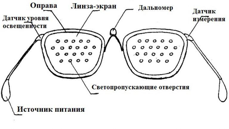a legjobb gyakorlatok a látás helyreállításához