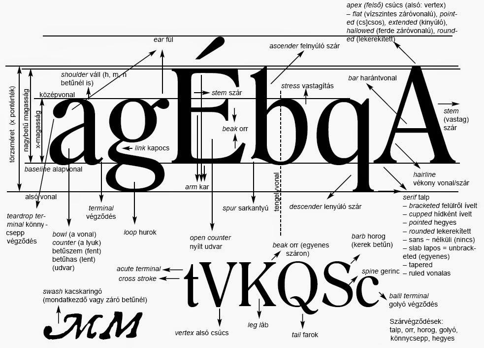 látási teszt diagram betűmagasság felnőtt látásvizsgálat